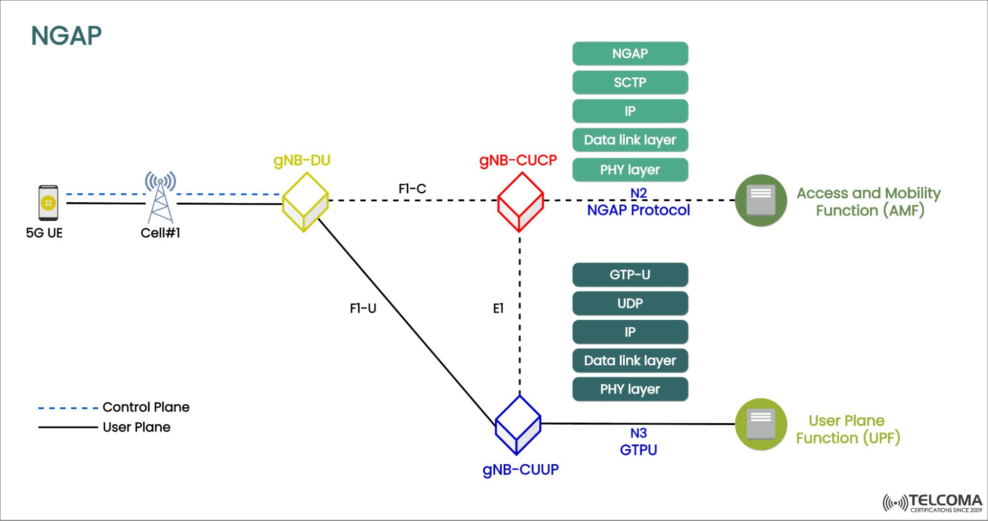 NGAP- Next-Generation Application Protocol