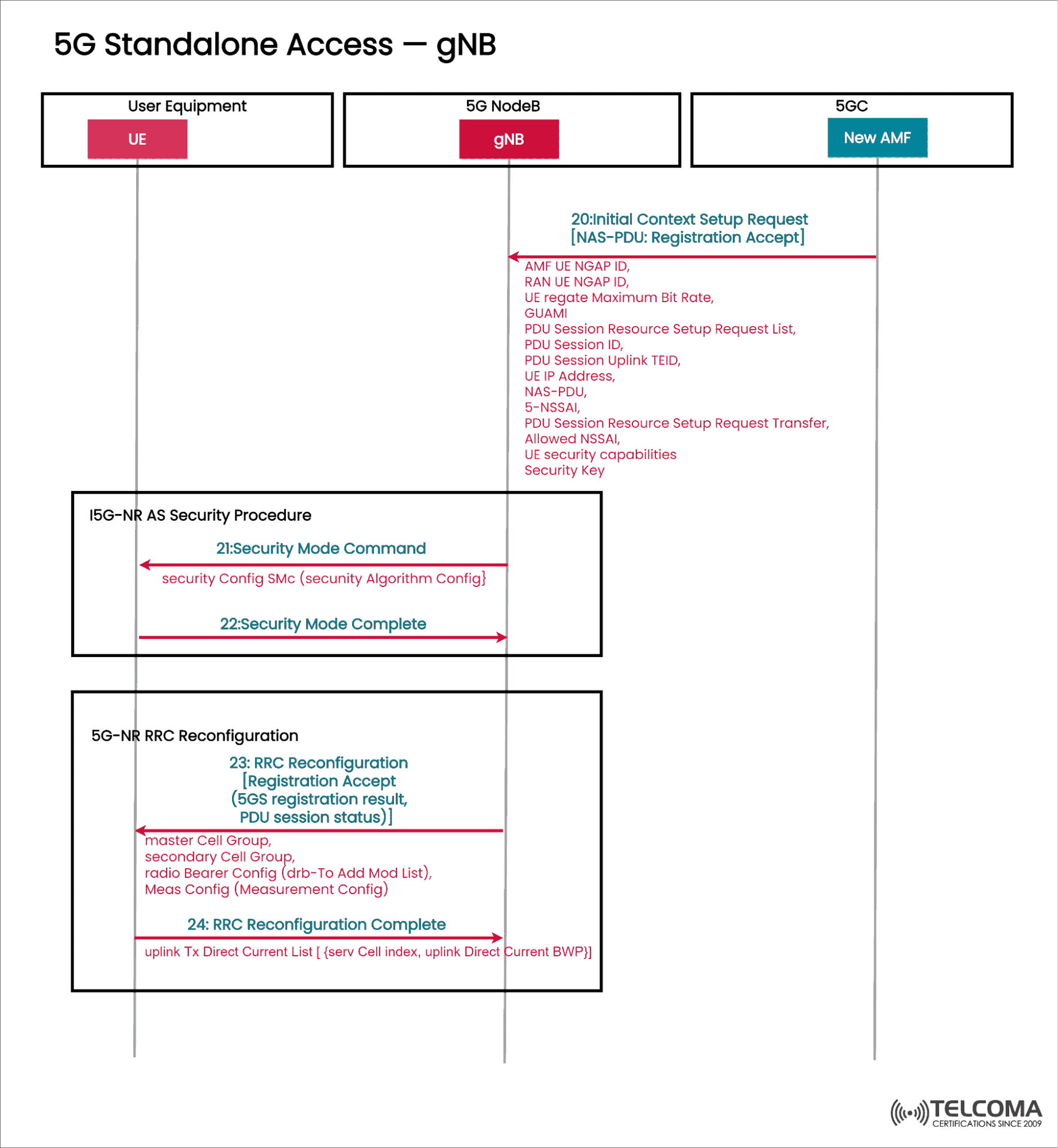 gNB interactions in 5g standalone