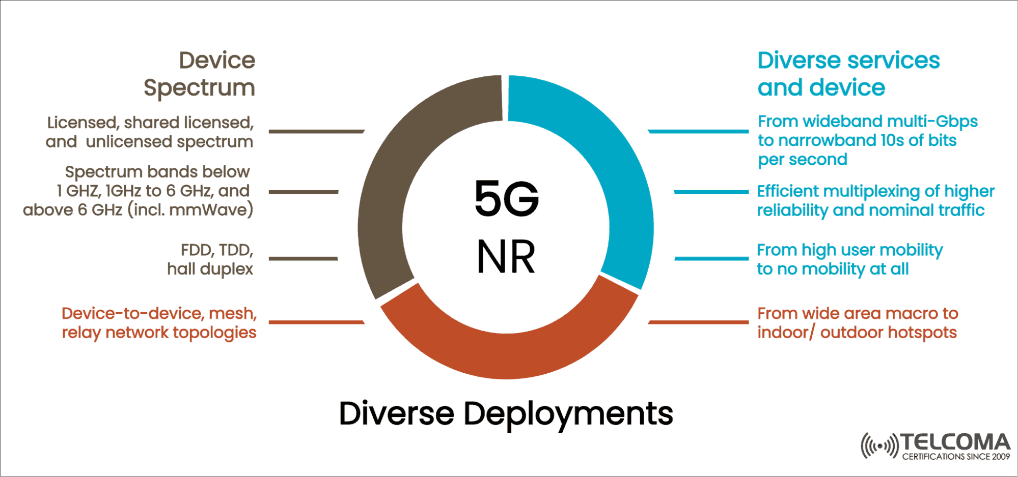 5g nr diverse deployments