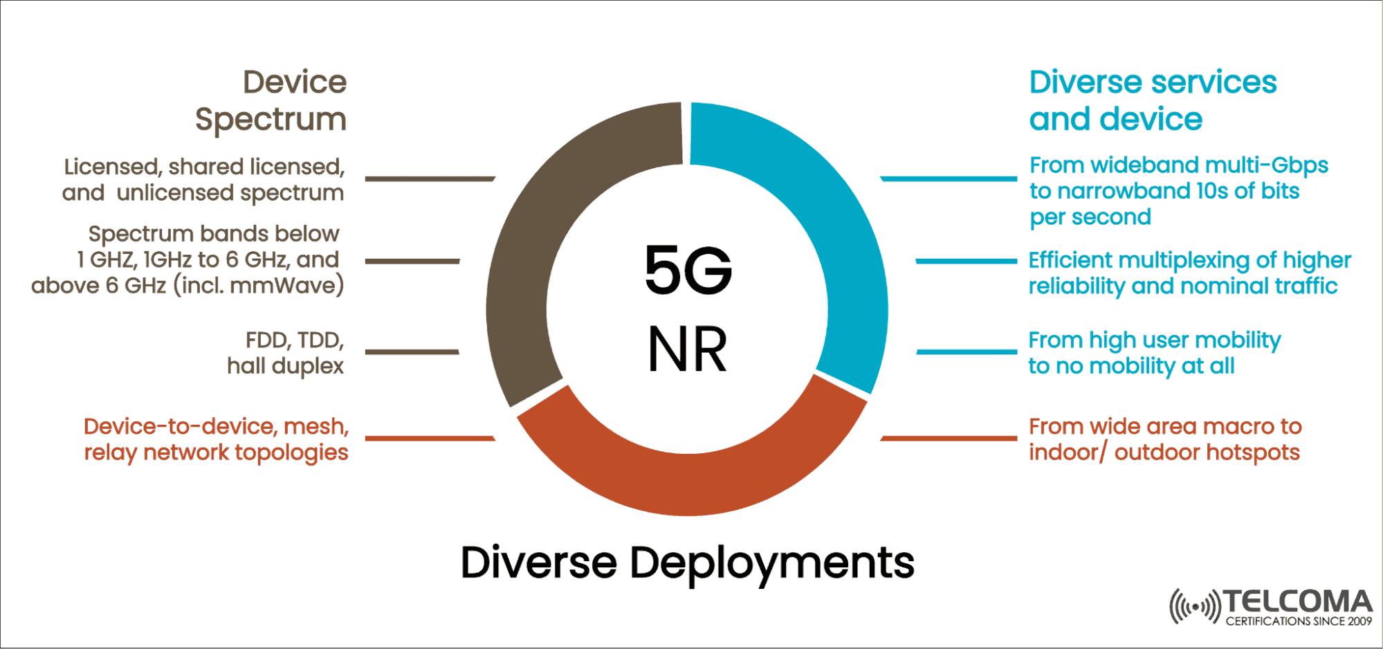 5g nr deployments