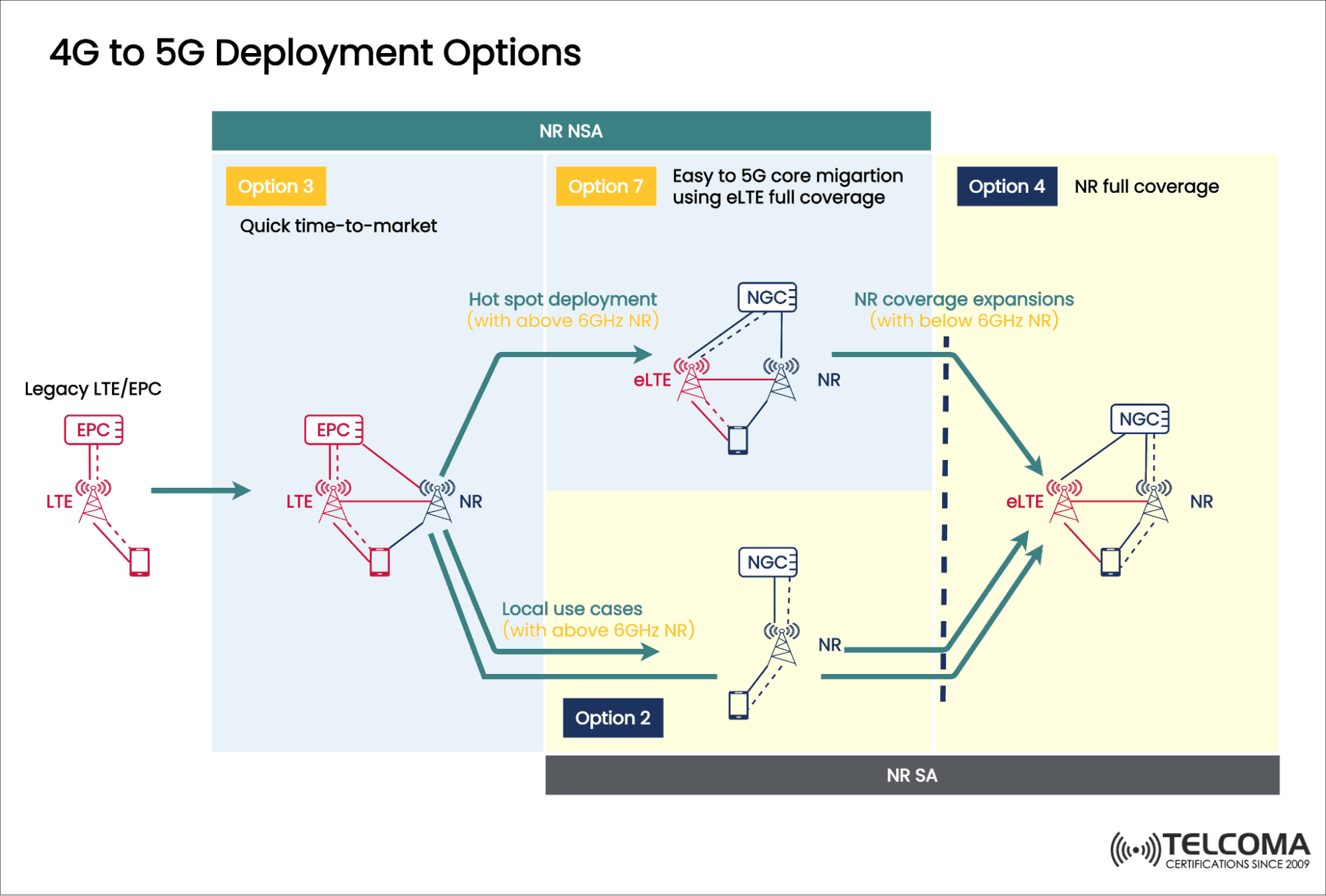 4g to 5g deployment options