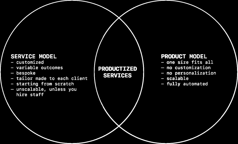 productized-services