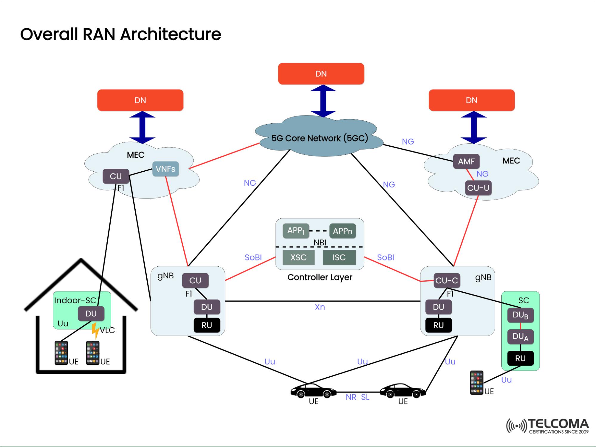 overall ran architecture