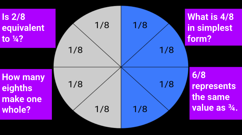 fractions circle
