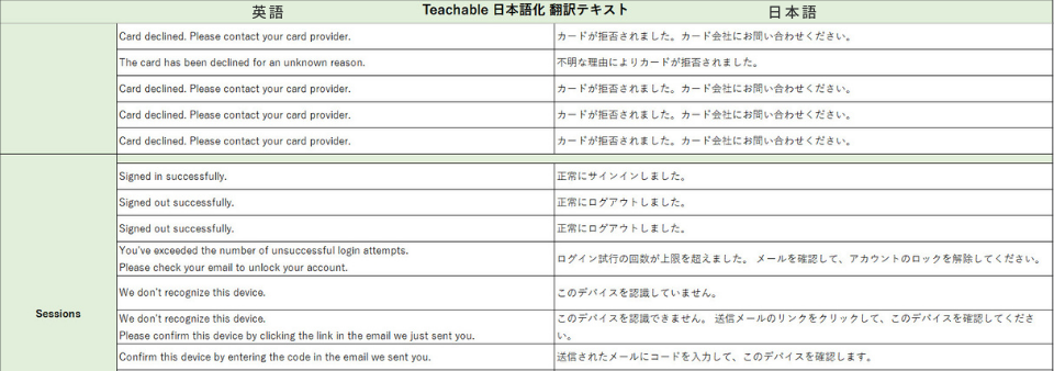 日本語化翻訳テキスト Excelファイル