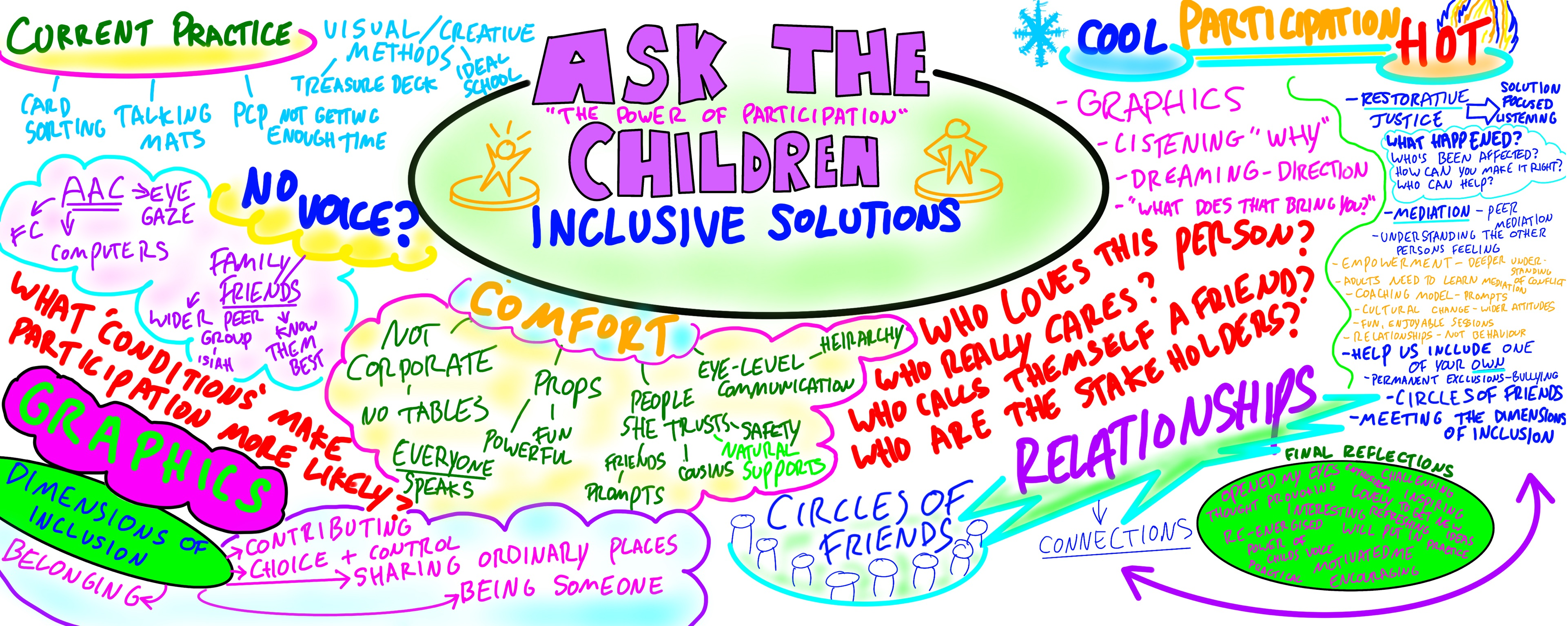Ask the children graphic