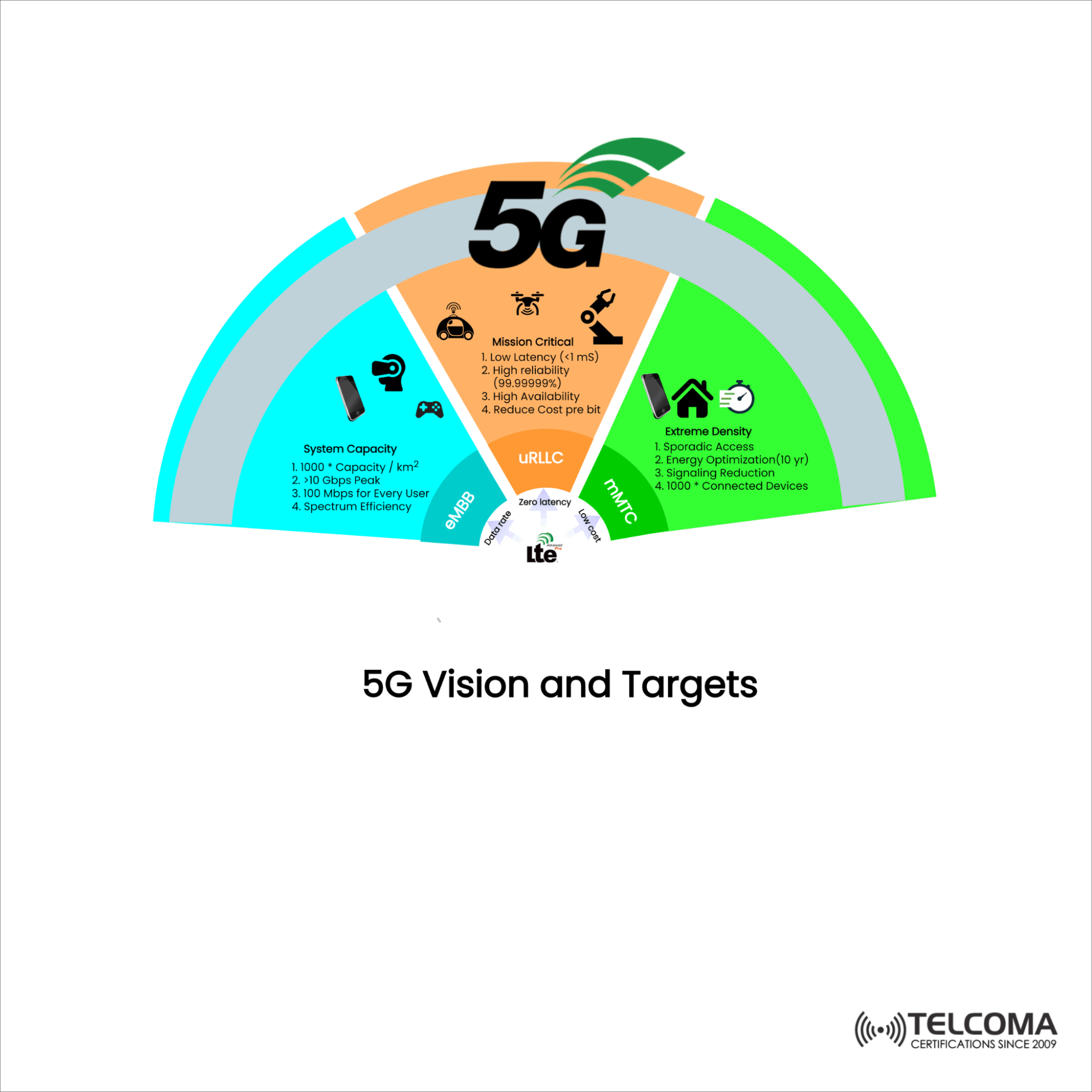 5g vision and targets