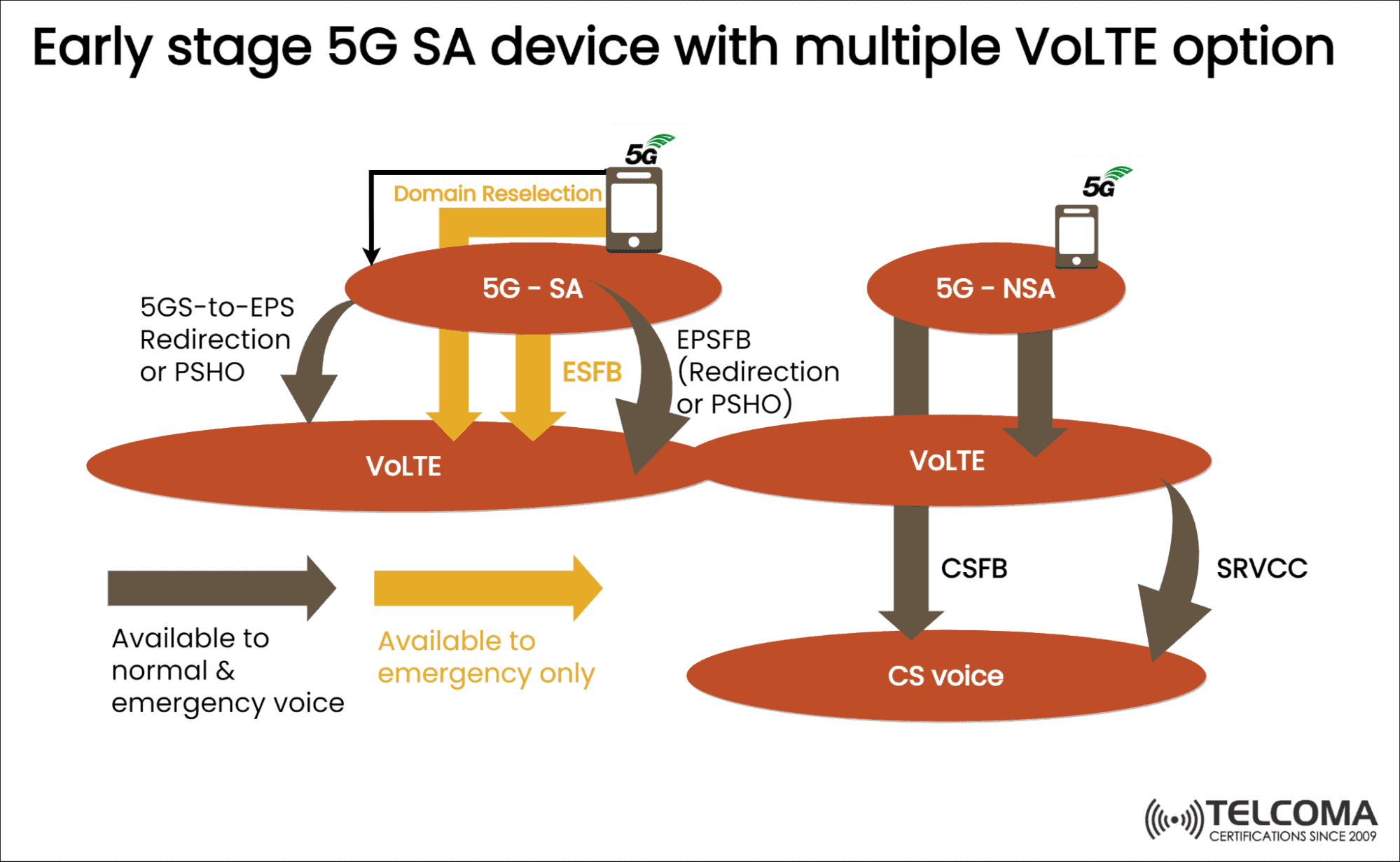 5g sa with multiple volte