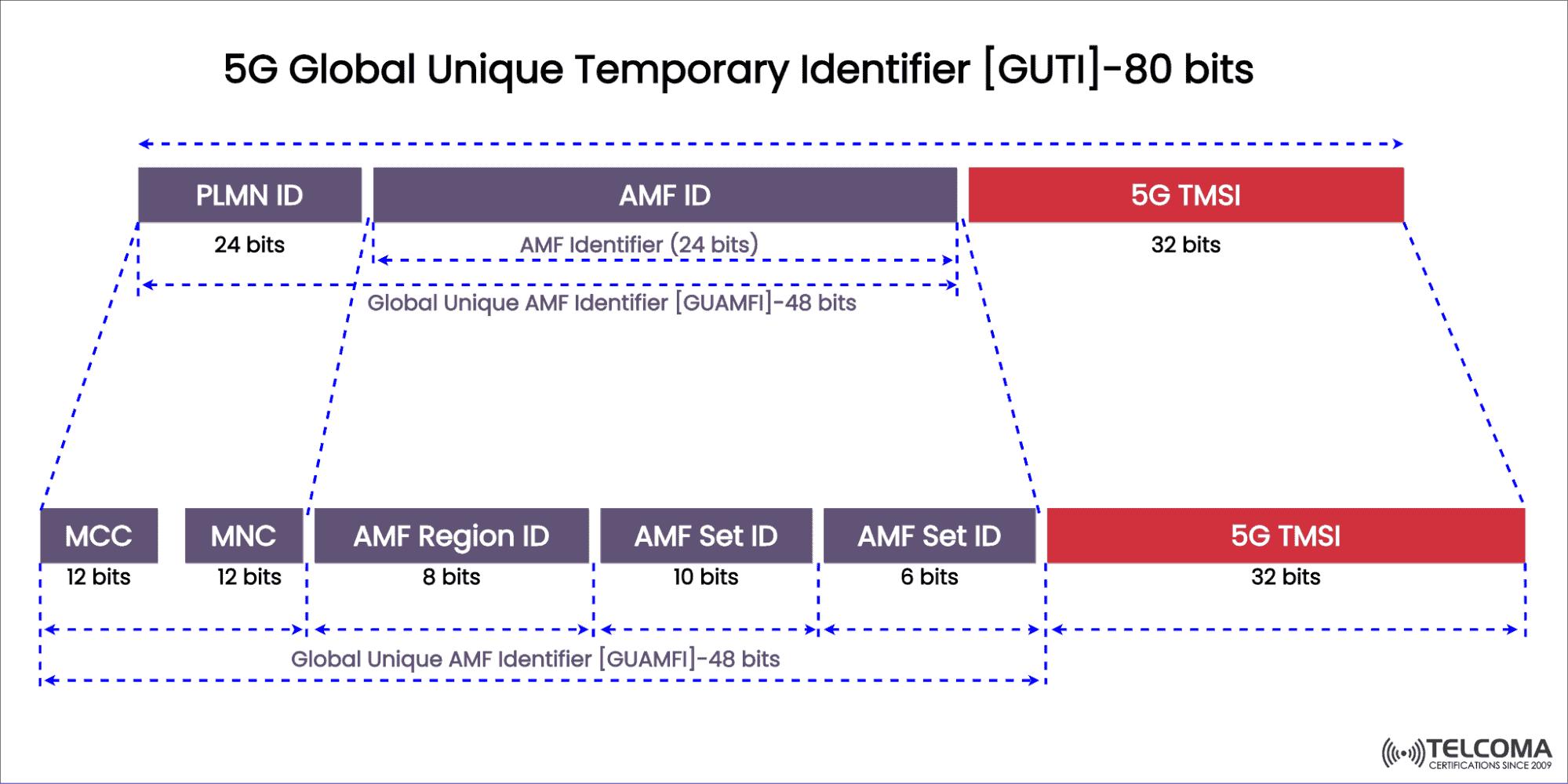 5G Globally Unique temporary identifier  GUTI