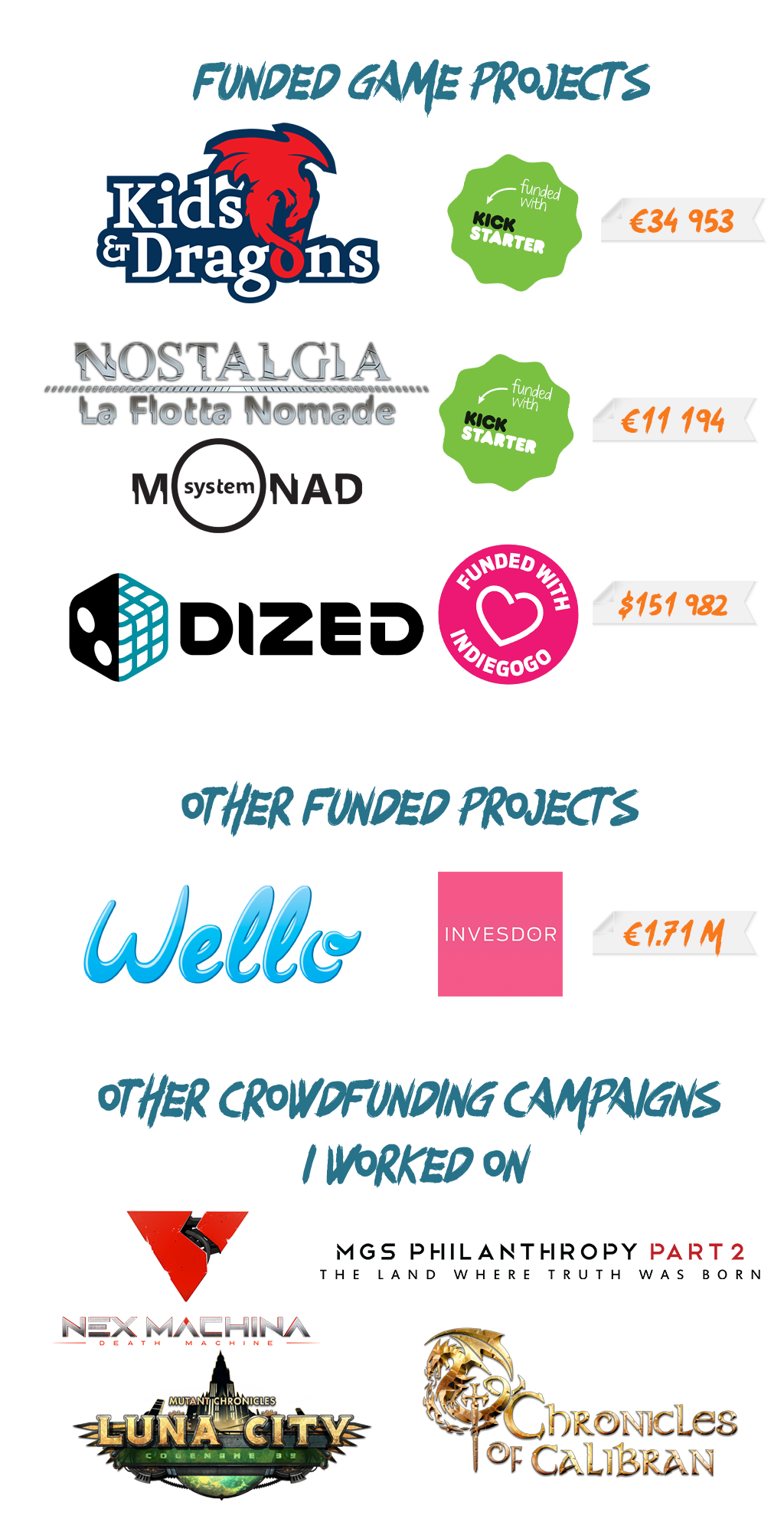 Funded Crowdfunding Projects
