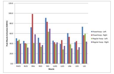 Powerhoop study graph