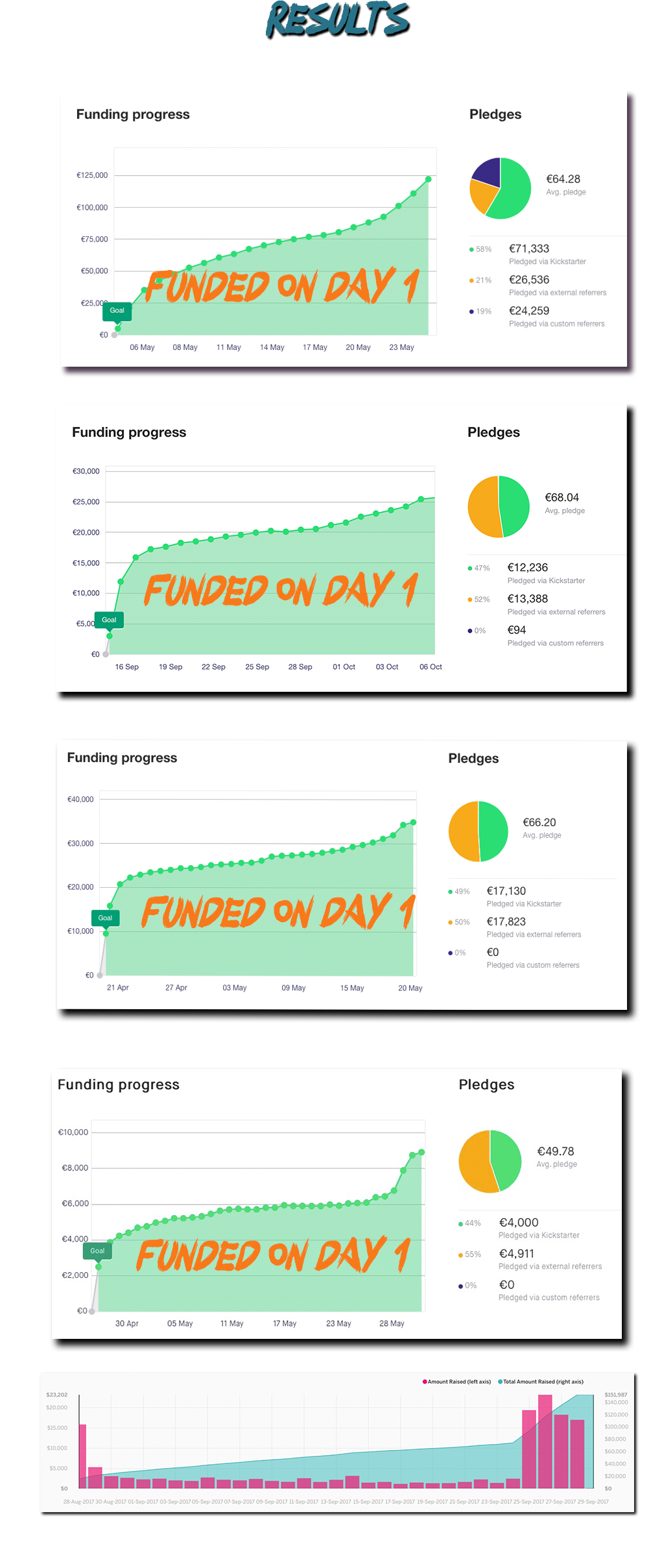 1:1 Crowdfunding Coach - Tommaso De Benetti - Funded Game Projects