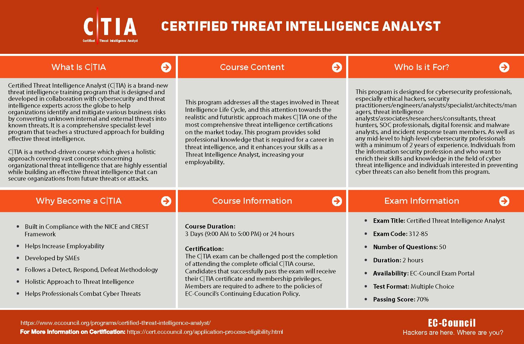 Certified Threat Intelligence Analyst Outline
