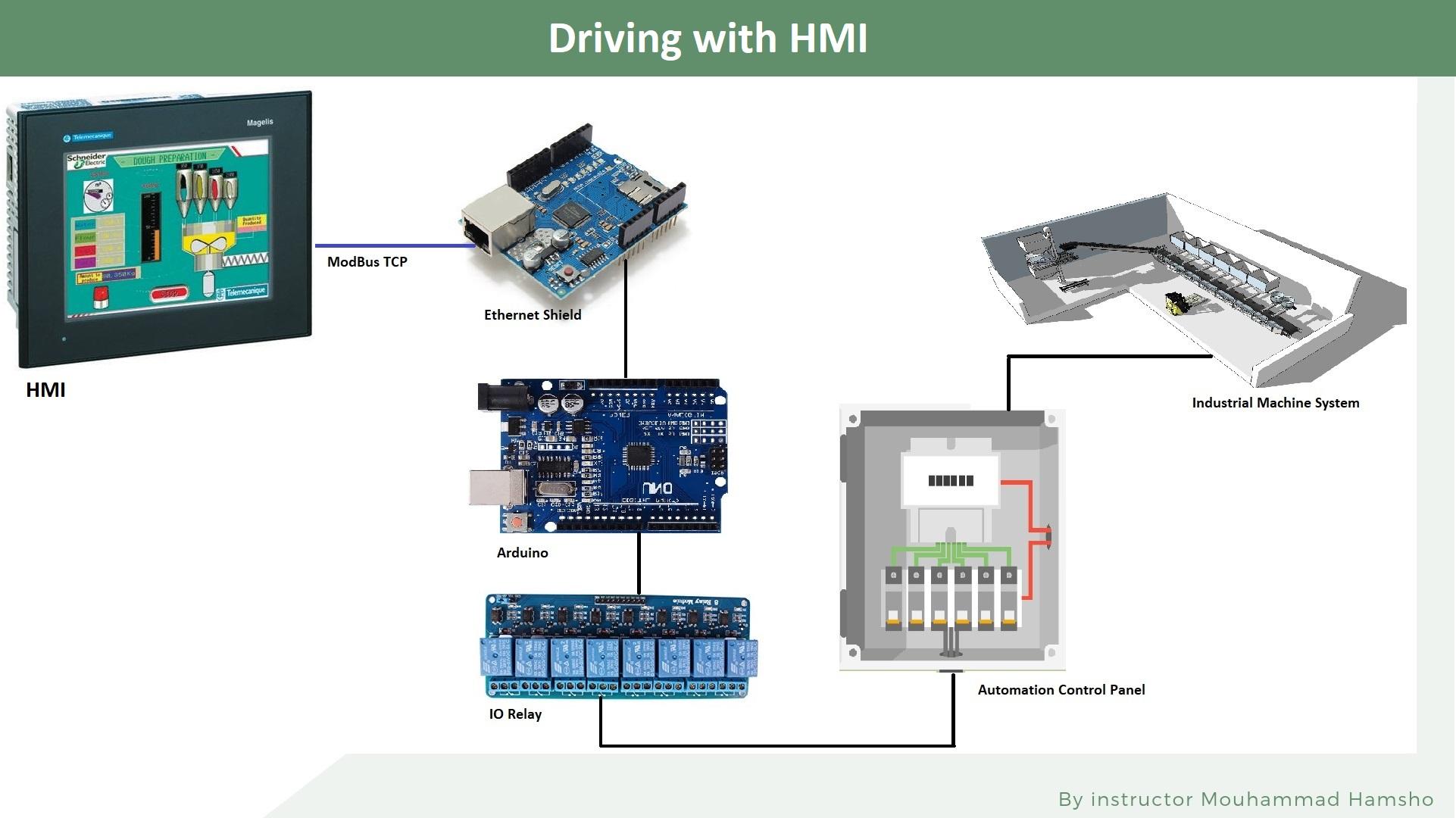 Integrate Multiple Technologies