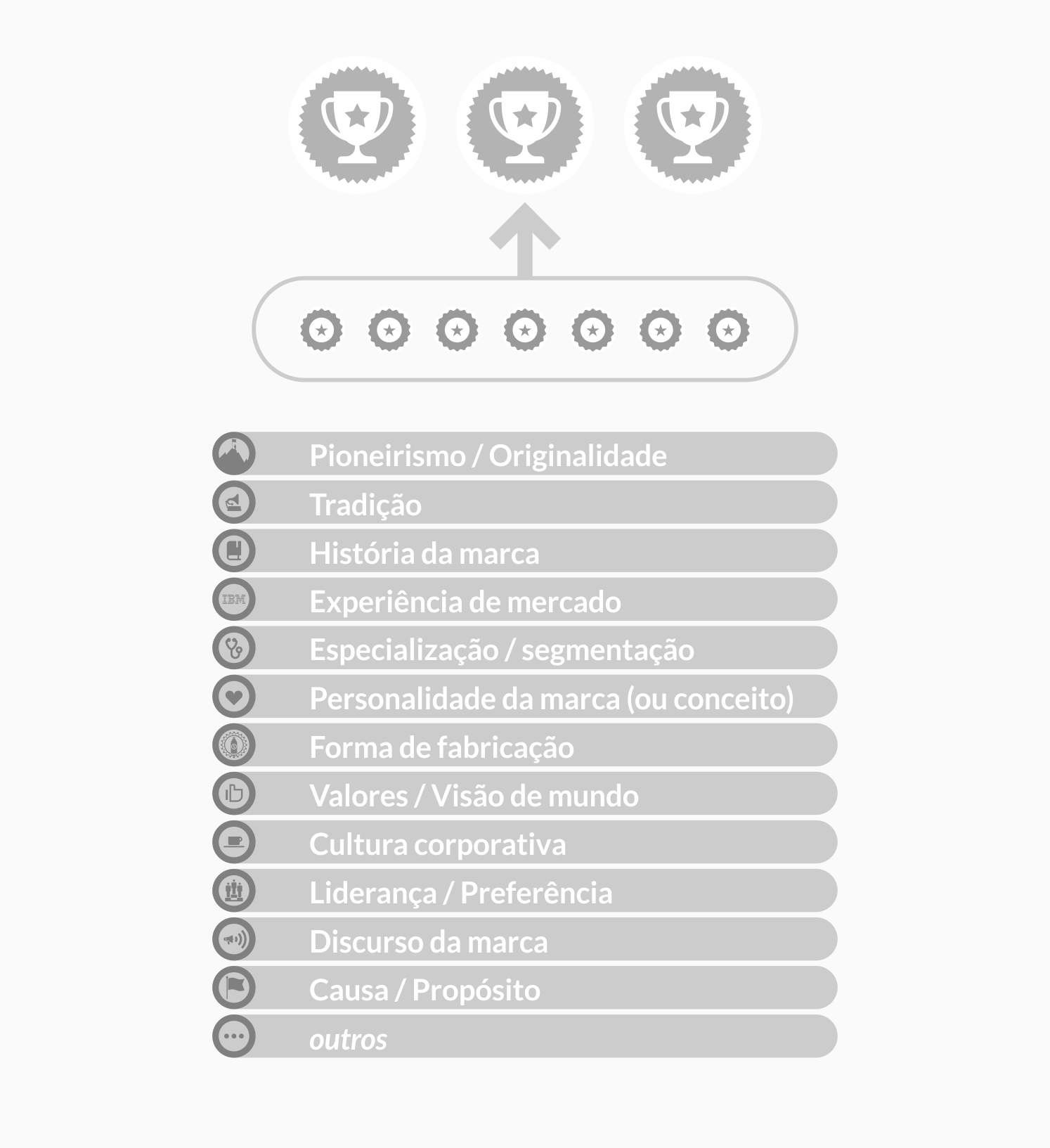 os 12 diferenciais de marca