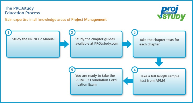 Prince2 foundation Methodology