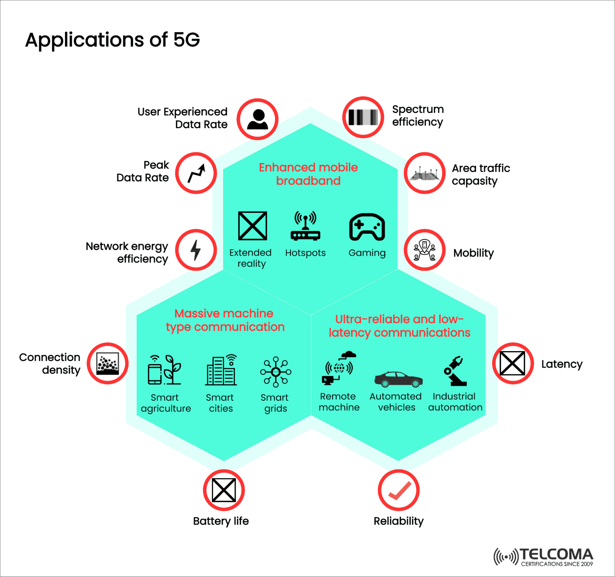 applications of 5g