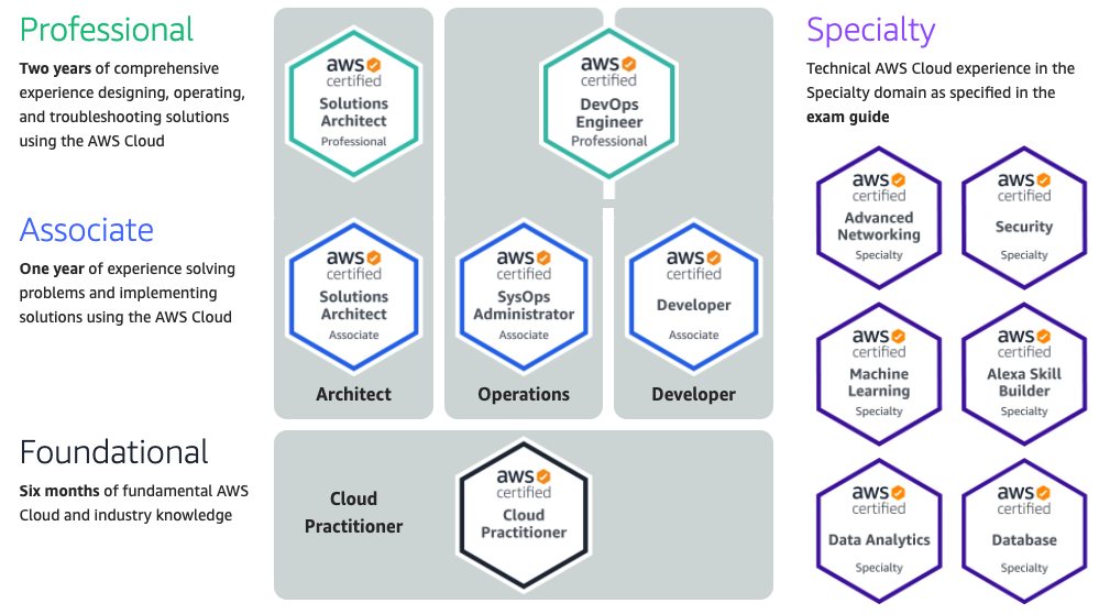 AWS Certification Overview