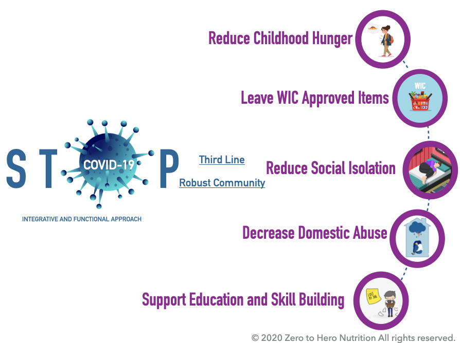 COVID-19 Community Wellness