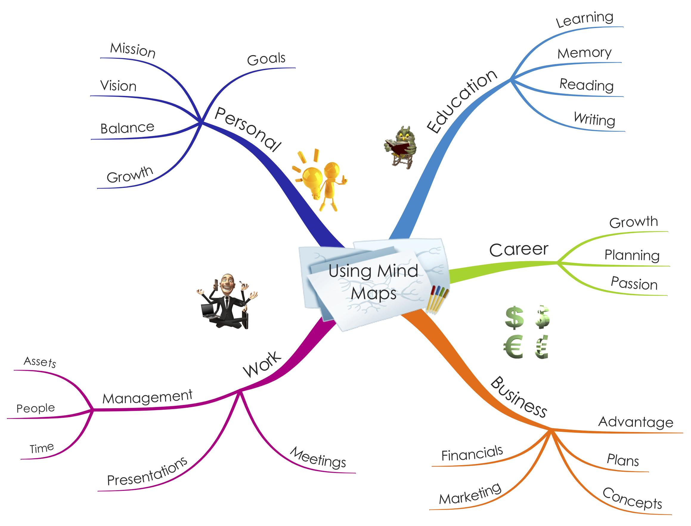 Using Mind Maps Academy