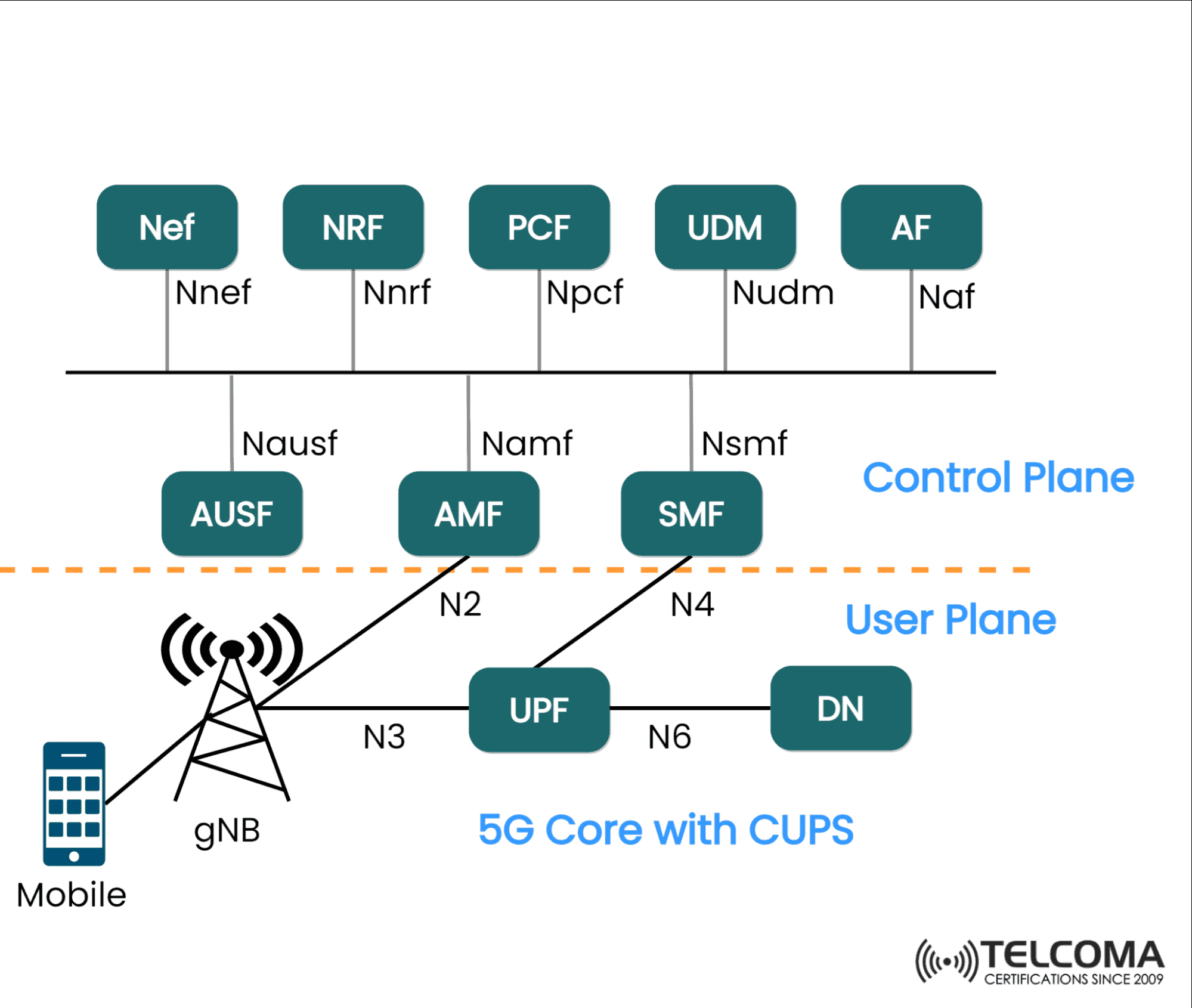 5g core with cups