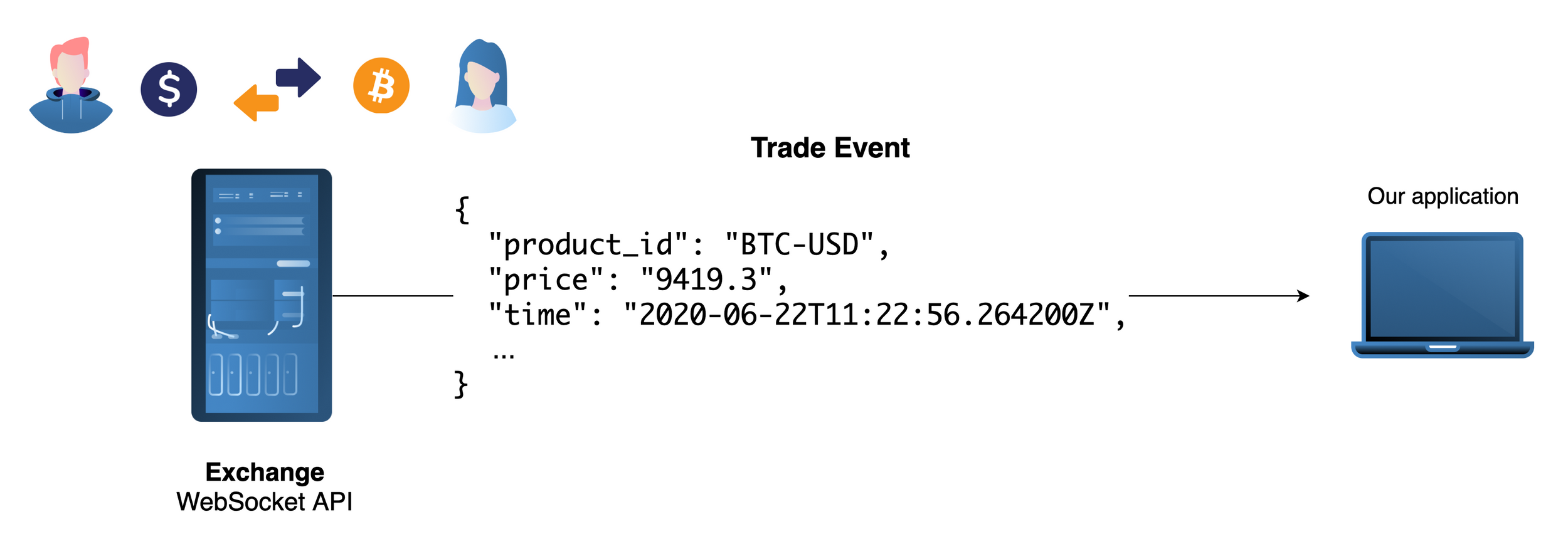 exchange_api_trade_event.png