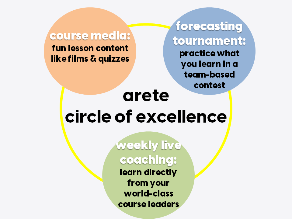ARETE 3 parts are rich media, premium group coaching and a forecasting tournament to improve prediction and critical thinking