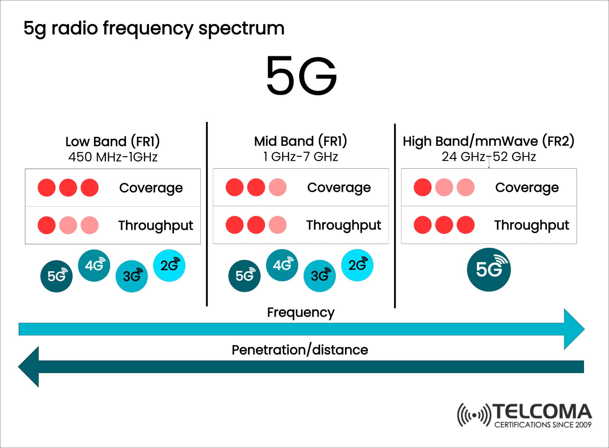 5g radio frequency spectrum