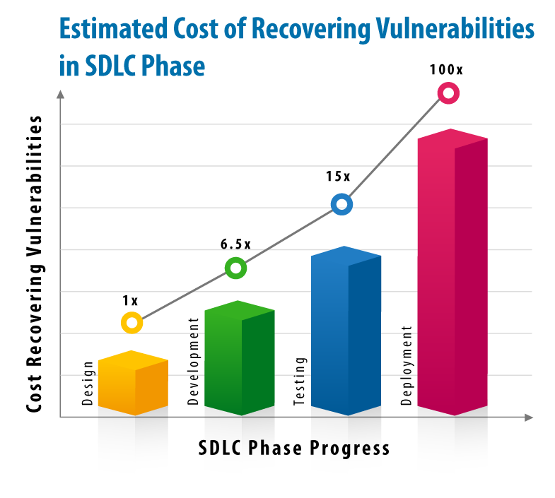 SDLC Phase Progress Chart