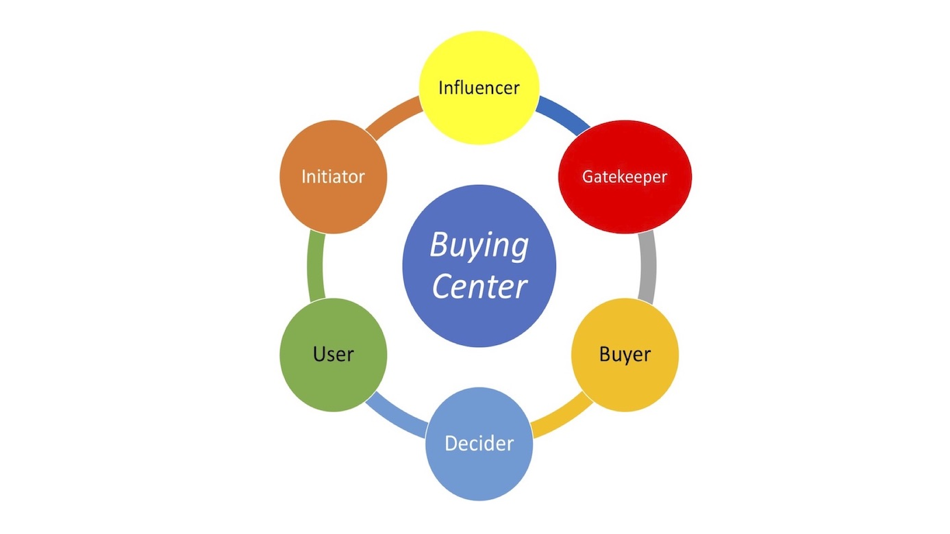 Decode your B2B Buying Center