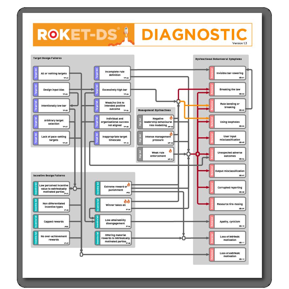 the ROKET-DS diagnostic tool