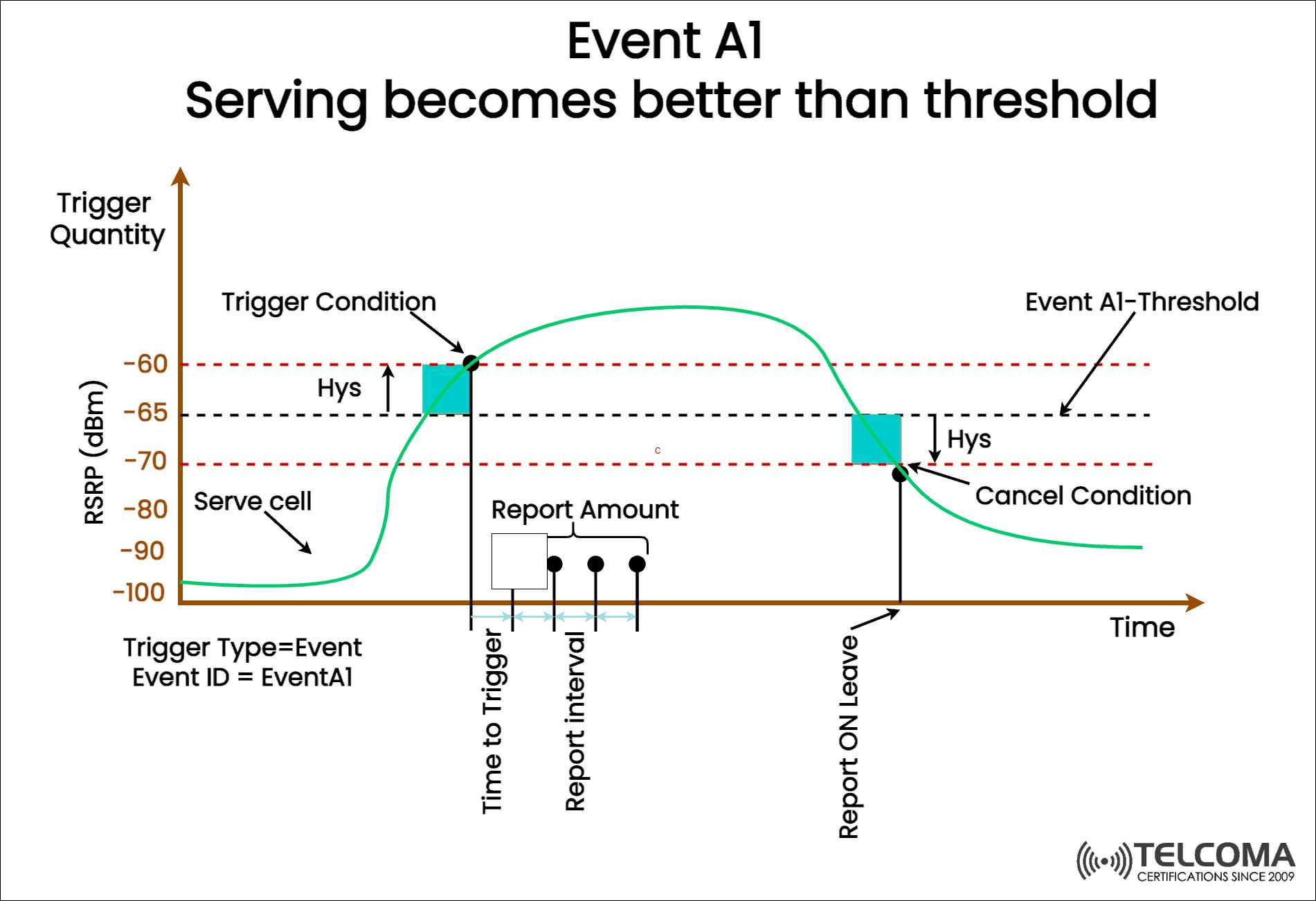 a1 threshold