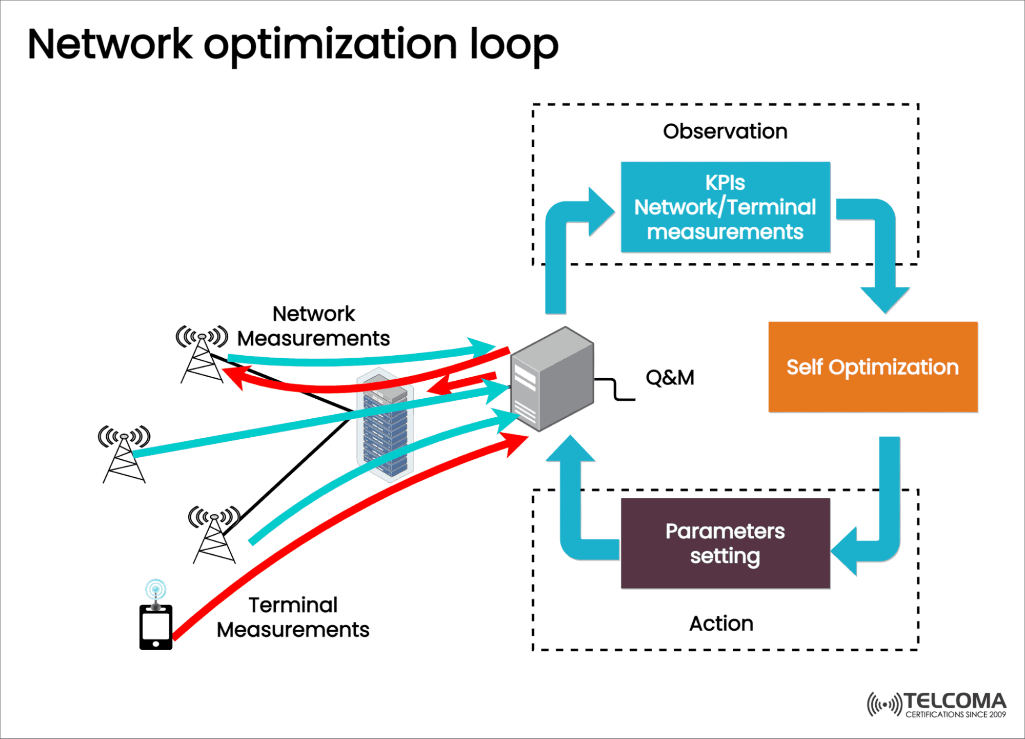 network optimization loop