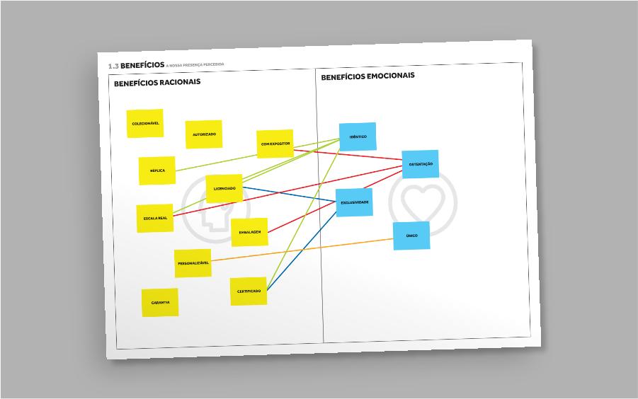 canvas de design marcas e identidade visual