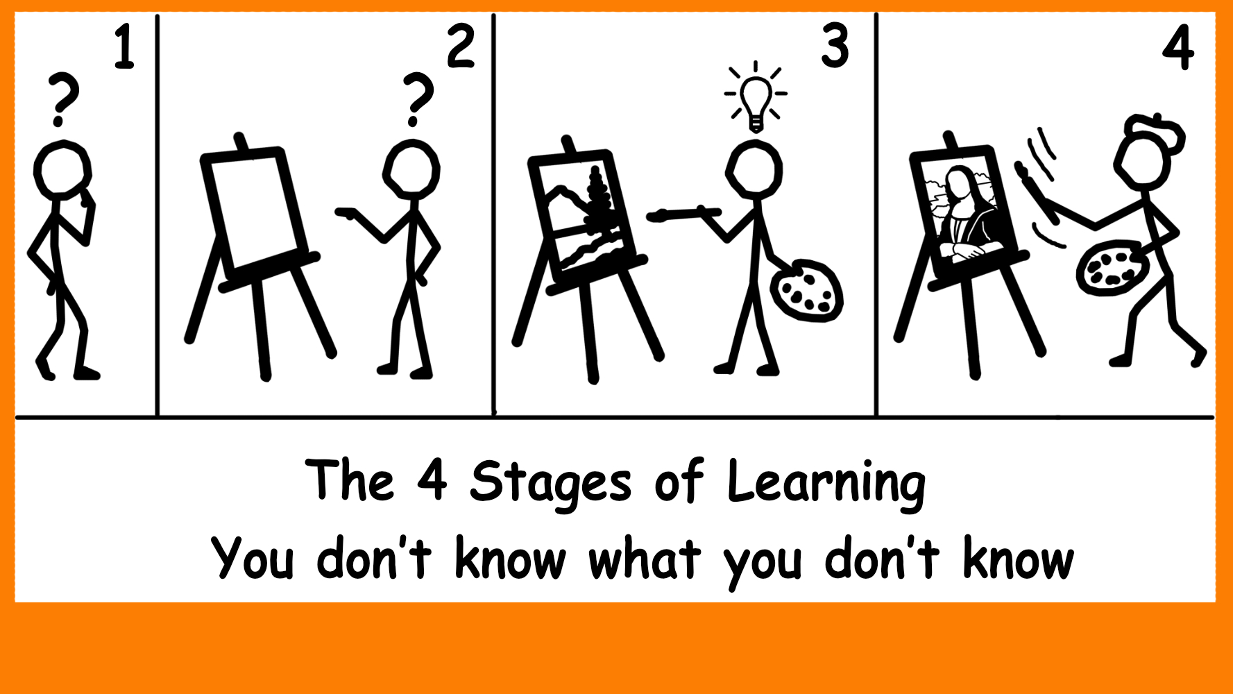 4 Stages of Learning