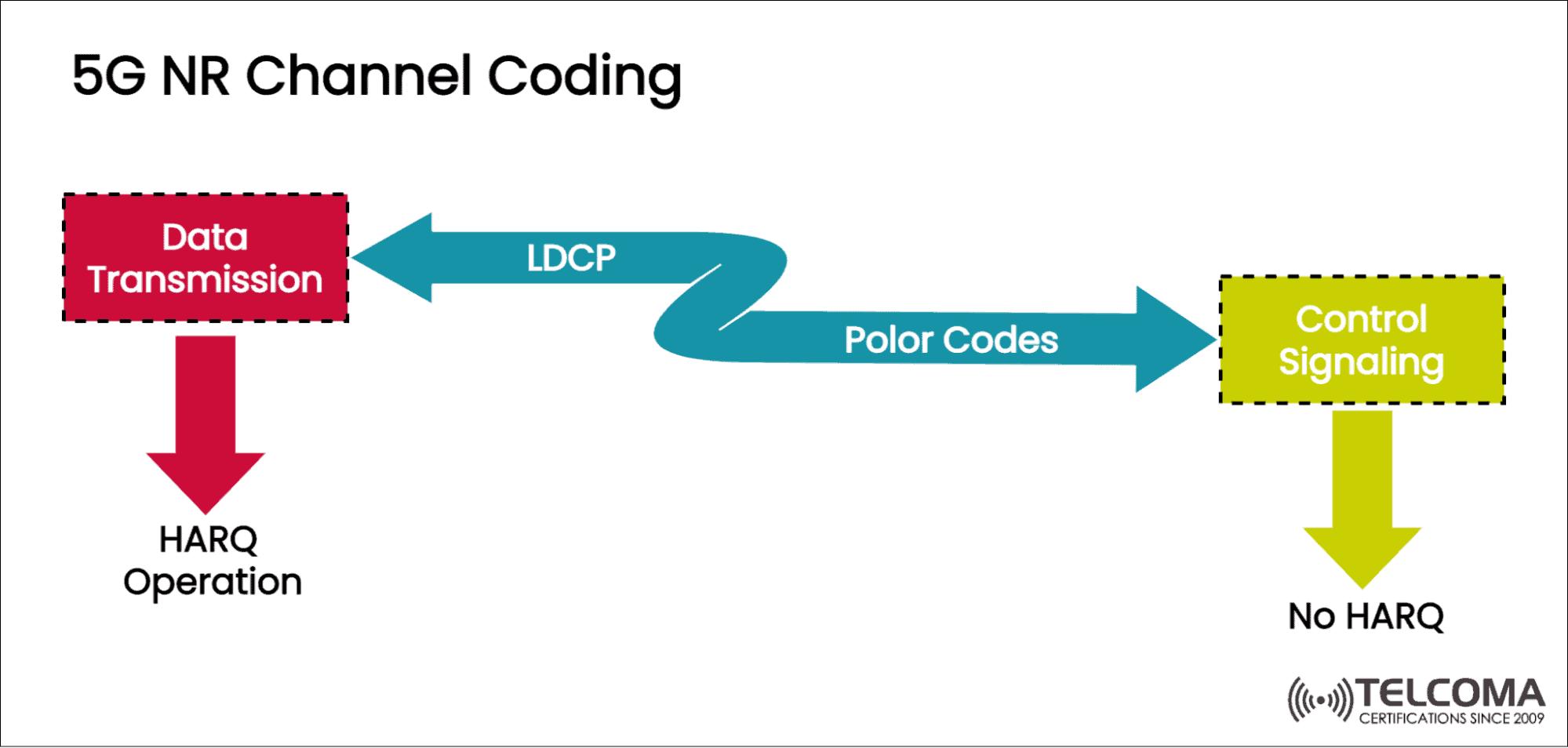 5g nr channel coding
