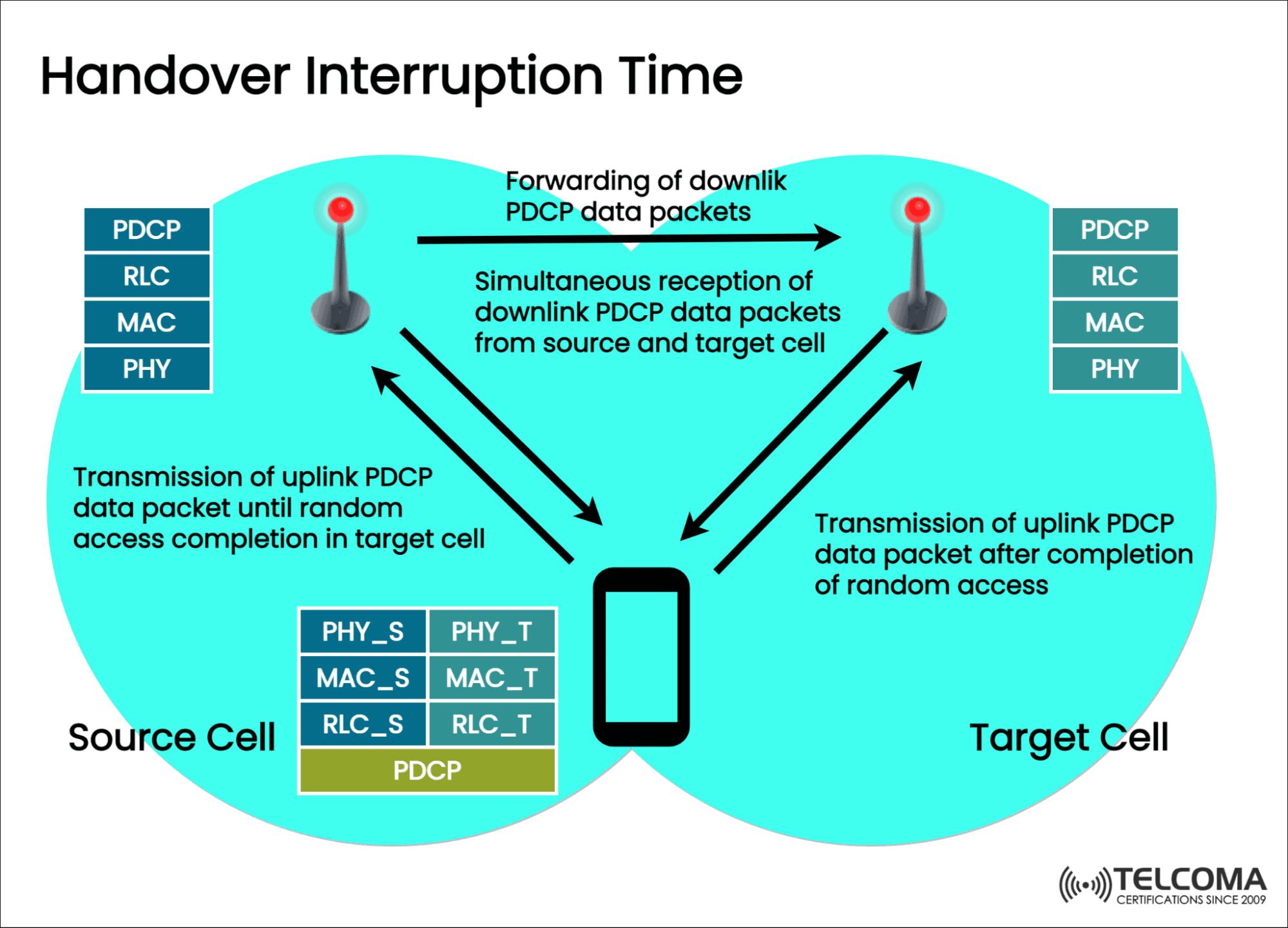 handover interruption time