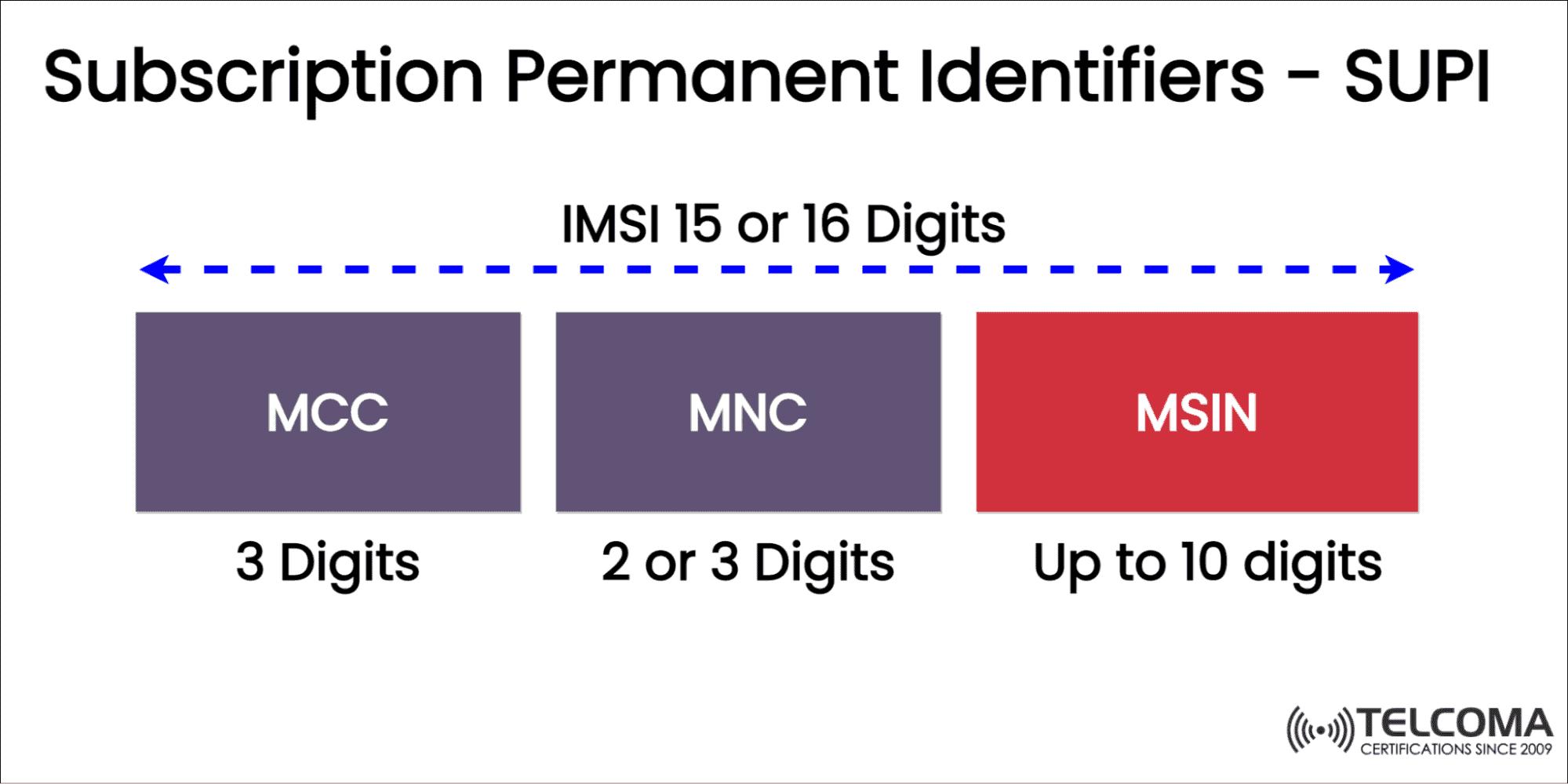 Subscription Permanent Identifier  SUPI