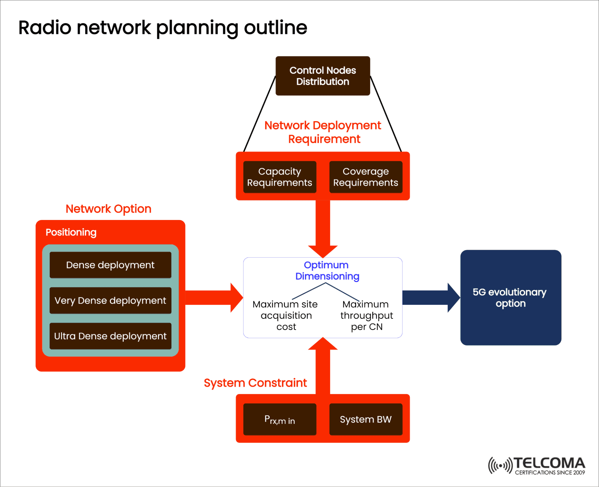 5g radio network planning outline