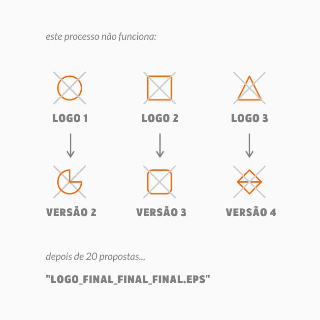 processo de criação errado de design