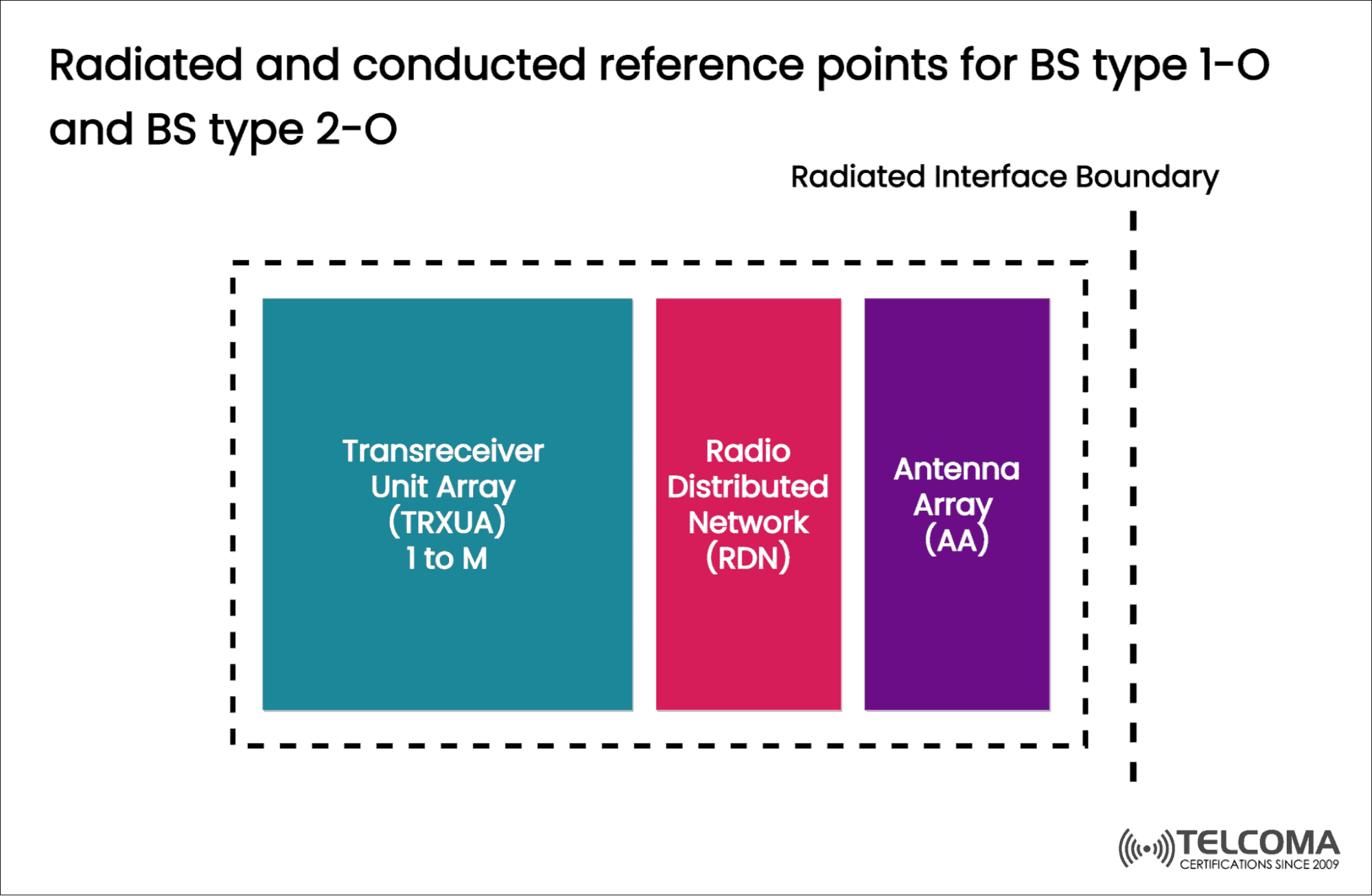 BS type 2-O reference points