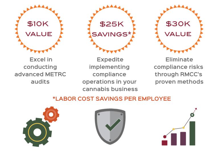 25K labor cost savings per employee